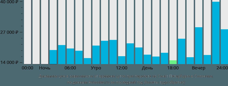 Динамика цен в зависимости от времени вылета из Санкт-Петербурга в Салоники