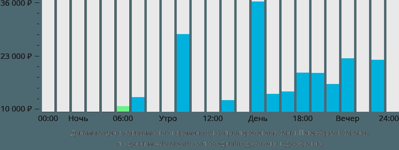 Динамика цен в зависимости от времени вылета из Санкт-Петербурга в Саранск