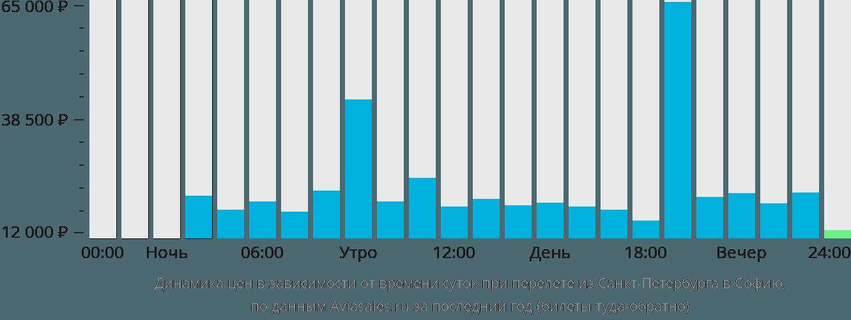 Динамика цен в зависимости от времени вылета из Санкт-Петербурга в Софию