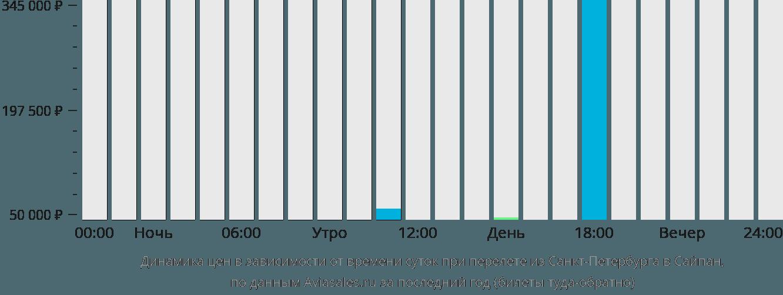 Динамика цен в зависимости от времени вылета из Санкт-Петербурга в Сайпан