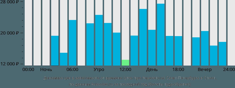 Динамика цен в зависимости от времени вылета из Санкт-Петербурга в Сплит