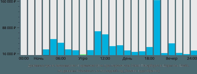 Динамика цен в зависимости от времени вылета из Санкт-Петербурга в Шарм-эль-Шейх