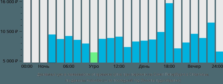 Динамика цен в зависимости от времени вылета из Санкт-Петербурга в Стокгольм
