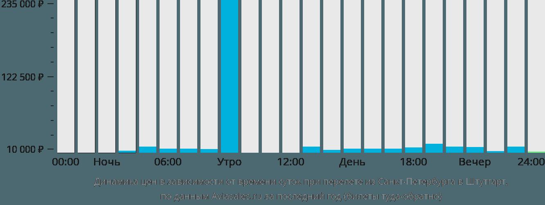 Динамика цен в зависимости от времени вылета из Санкт-Петербурга в Штутгарт