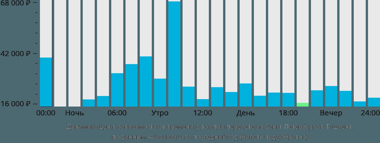 Динамика цен в зависимости от времени вылета из Санкт-Петербурга в Ташкент