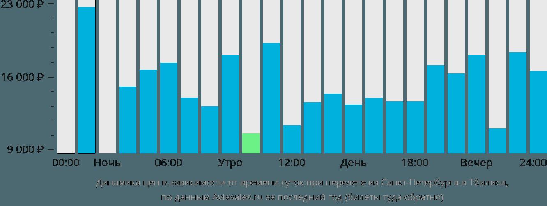 Динамика цен в зависимости от времени вылета из Санкт-Петербурга в Тбилиси
