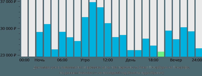 Купить авиабилеты на о.тенерифе авиабилеты дешево без комиссии москва кишинев