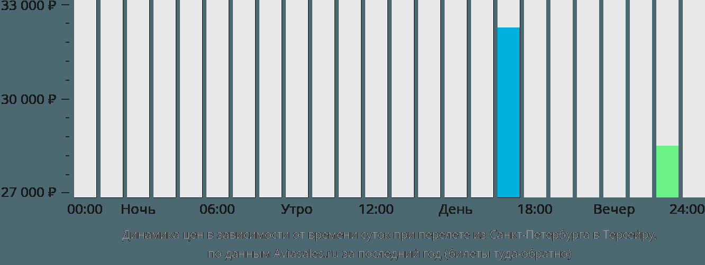 Динамика цен в зависимости от времени вылета из Санкт-Петербурга в Терсейру