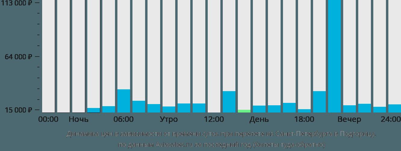 Динамика цен в зависимости от времени вылета из Санкт-Петербурга в Подгорицу