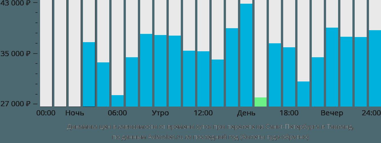 Динамика цен в зависимости от времени вылета из Санкт-Петербурга в Таиланд