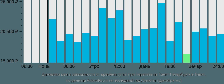 Динамика цен в зависимости от времени вылета из Санкт-Петербурга в Тиват