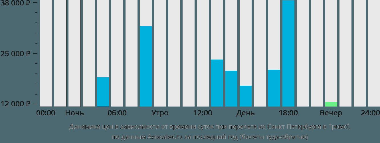 Динамика цен в зависимости от времени вылета из Санкт-Петербурга в Тромсё