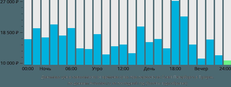 Динамика цен в зависимости от времени вылета из Санкт-Петербурга в Турцию