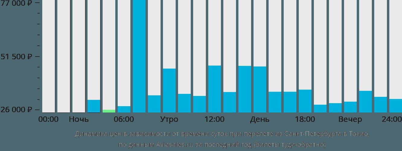 Динамика цен в зависимости от времени вылета из Санкт-Петербурга в Токио