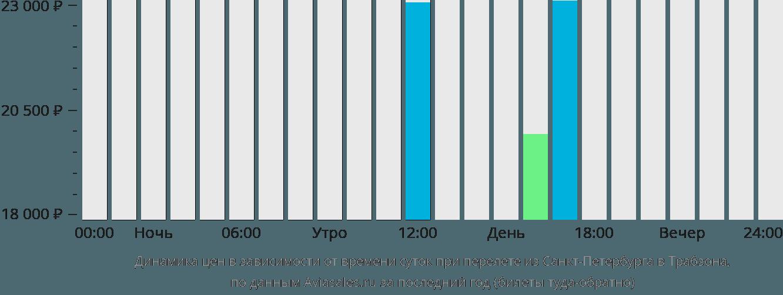 Динамика цен в зависимости от времени вылета из Санкт-Петербурга в Трабзона
