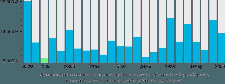 Динамика цен в зависимости от времени вылета из Санкт-Петербурга в Украину