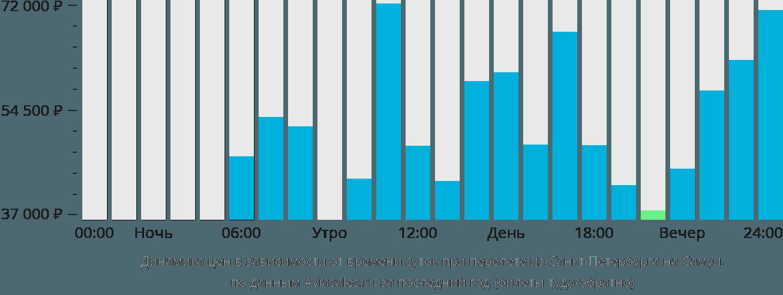 Динамика цен в зависимости от времени вылета из Санкт-Петербурга на Самуи