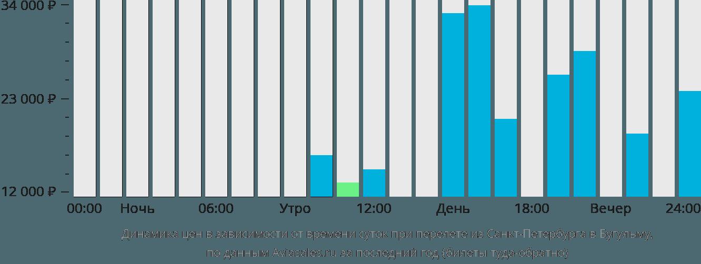 Динамика цен в зависимости от времени вылета из Санкт-Петербурга в Бугульму