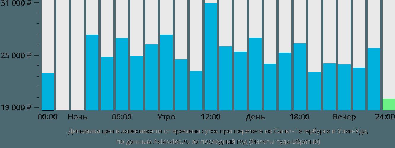 Динамика цен в зависимости от времени вылета из Санкт-Петербурга в Улан-Удэ