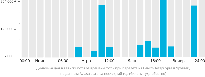 Динамика цен в зависимости от времени вылета из Санкт-Петербурга в Уругвай