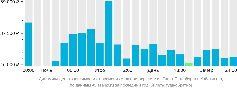Самые дешевые авиабилеты москва – самарканд (mow – skd).