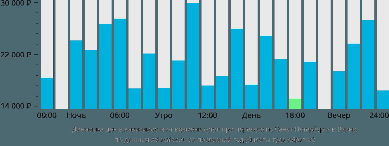 Динамика цен в зависимости от времени вылета из Санкт-Петербурга в Варну
