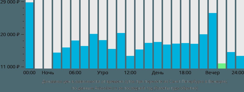 Динамика цен в зависимости от времени вылета из Санкт-Петербурга в Венецию