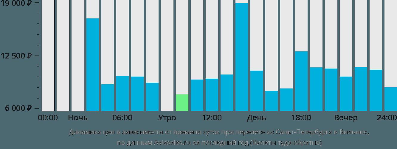 Динамика цен в зависимости от времени вылета из Санкт-Петербурга в Вильнюс
