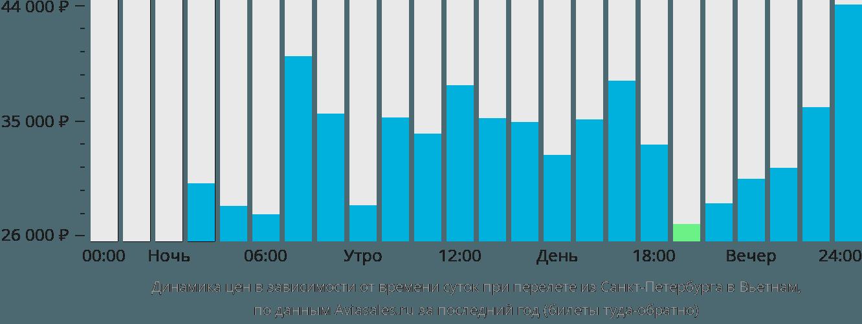 Динамика цен в зависимости от времени вылета из Санкт-Петербурга в Вьетнам