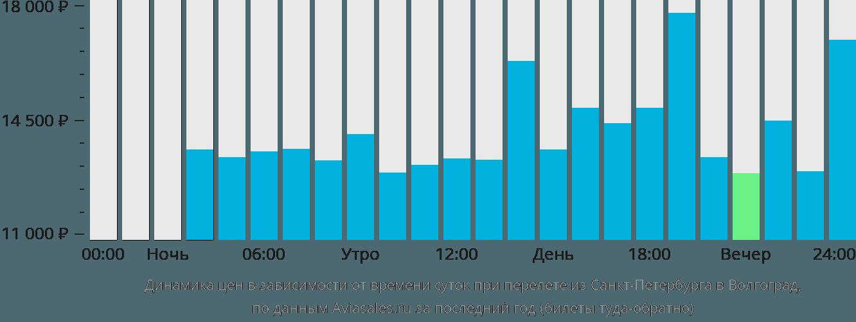 Динамика цен в зависимости от времени вылета из Санкт-Петербурга в Волгоград