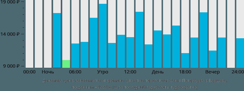 Динамика цен в зависимости от времени вылета из Санкт-Петербурга в Варшаву