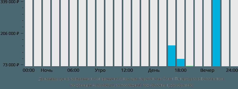 Динамика цен в зависимости от времени вылета из Санкт-Петербурга в Веллингтон