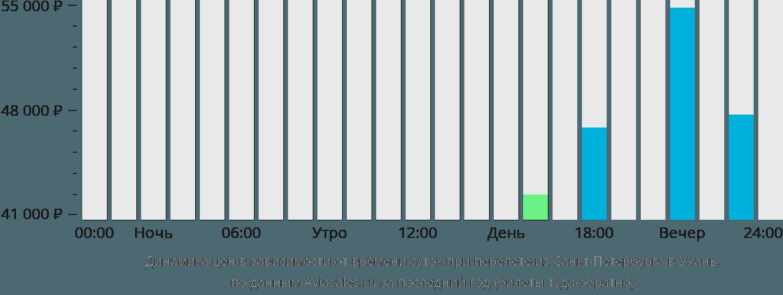 Динамика цен в зависимости от времени вылета из Санкт-Петербурга в Ухань