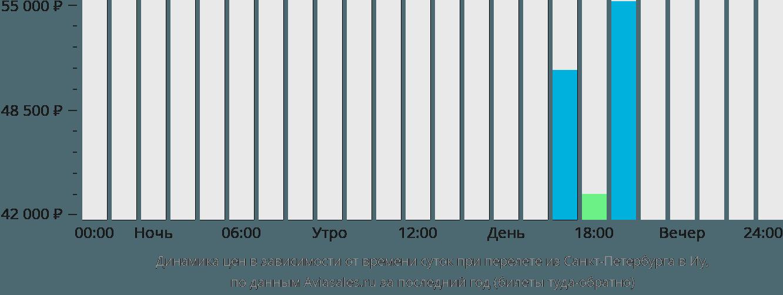 Динамика цен в зависимости от времени вылета из Санкт-Петербурга в Иу