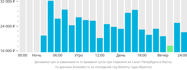 Динамика цен в зависимости от времени вылета из Санкт-Петербурга в Якутск