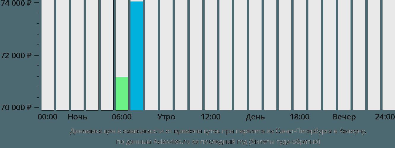 Динамика цен в зависимости от времени вылета из Санкт-Петербурга в Келоуну