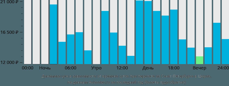 Динамика цен в зависимости от времени вылета из Санкт-Петербурга в Цюрих