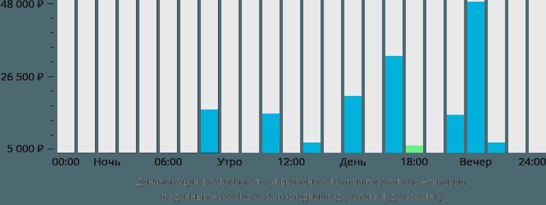 Динамика цен в зависимости от времени вылета из Альмерии