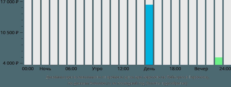 Динамика цен в зависимости от времени вылета из Лейпцига в Барселону