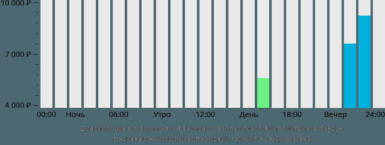 Динамика цен в зависимости от времени вылета из Лейпцига в Лондон