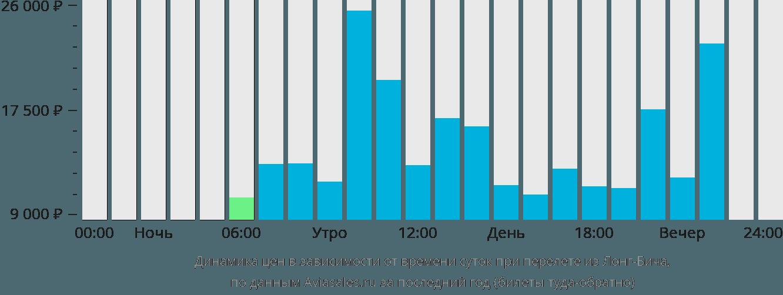 Динамика цен в зависимости от времени вылета из Лонг-Бича
