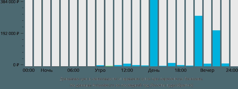 Динамика цен в зависимости от времени вылета из Лангкави