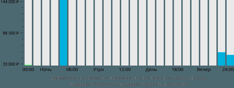 Динамика цен в зависимости от времени вылета из Лахора в Бангкок