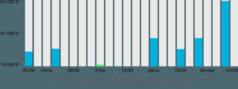 Динамика цен в зависимости от времени вылета из Лахора в Даммам