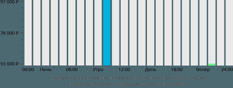 Динамика цен в зависимости от времени вылета из Лахора в Сидней