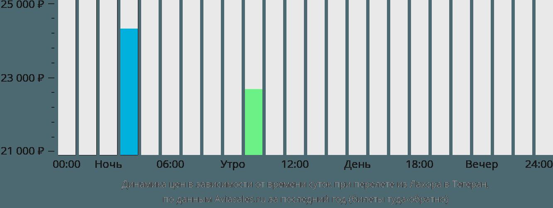 Динамика цен в зависимости от времени вылета из Лахора в Тегеран