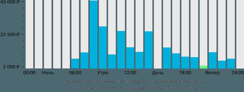 Динамика цен в зависимости от времени вылета из Лилля