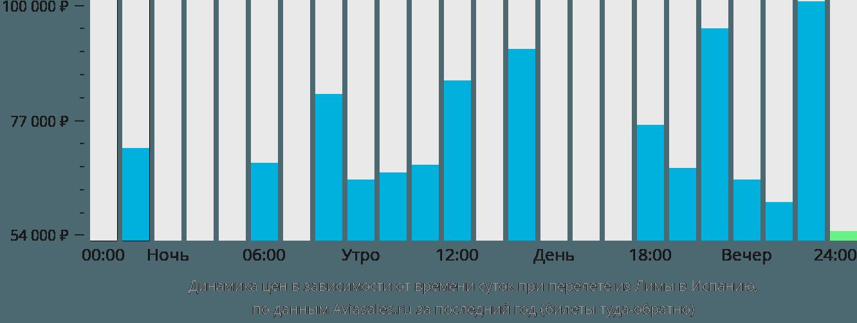 Динамика цен в зависимости от времени вылета из Лимы в Испанию