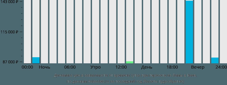Динамика цен в зависимости от времени вылета из Лимы в Киев