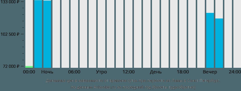 Динамика цен в зависимости от времени вылета из Лимы в Санкт-Петербург